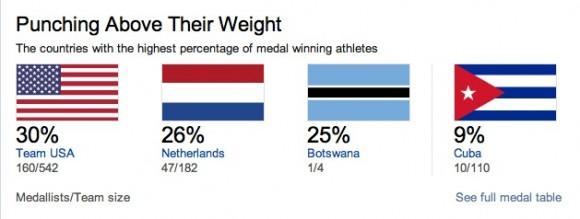 Cuba, con 9 por ciento de medalla por participante, según la BBC